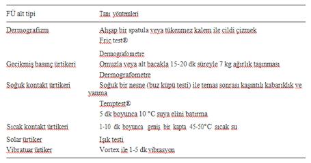 Fiziksel Ürtikerlerin Teşhisi ve Tedavisi, Ürtiker (Kurdeşen | Dabaz)